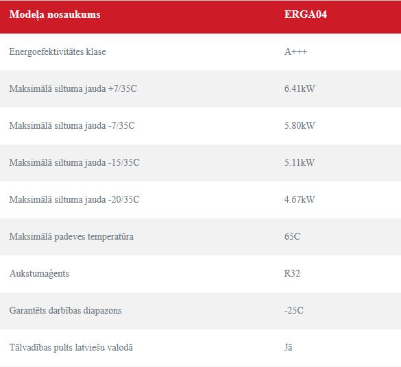 Daikin Altherma 4 kW tehniskie rādītāji